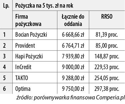 Bocian Pożyczki - Aktualności.